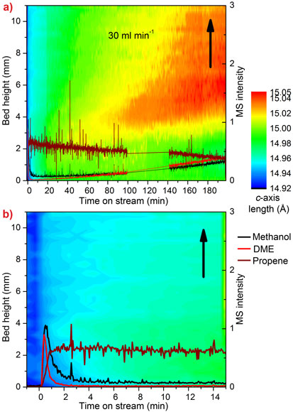 High-energy X-ray diffraction data for the MTO process.