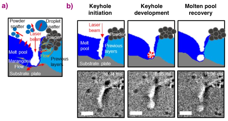 Keyhole porosity formation mechanism revealed by X-ray imaging