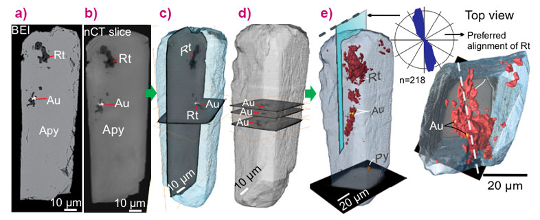 3-D visuals of X-ray nanotomography data from an arsenopyrite (Apy) crystal.