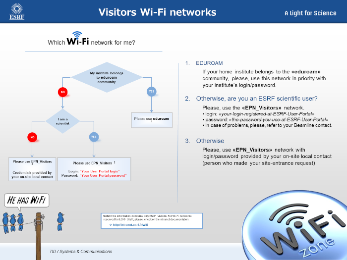 WiFi visitors