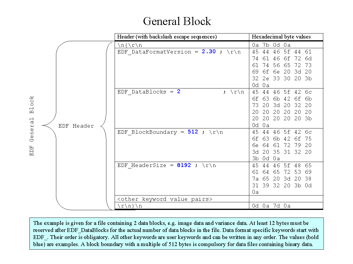 Implementation of the EDF Data Format in the SAXS Package – Data Analysis Format