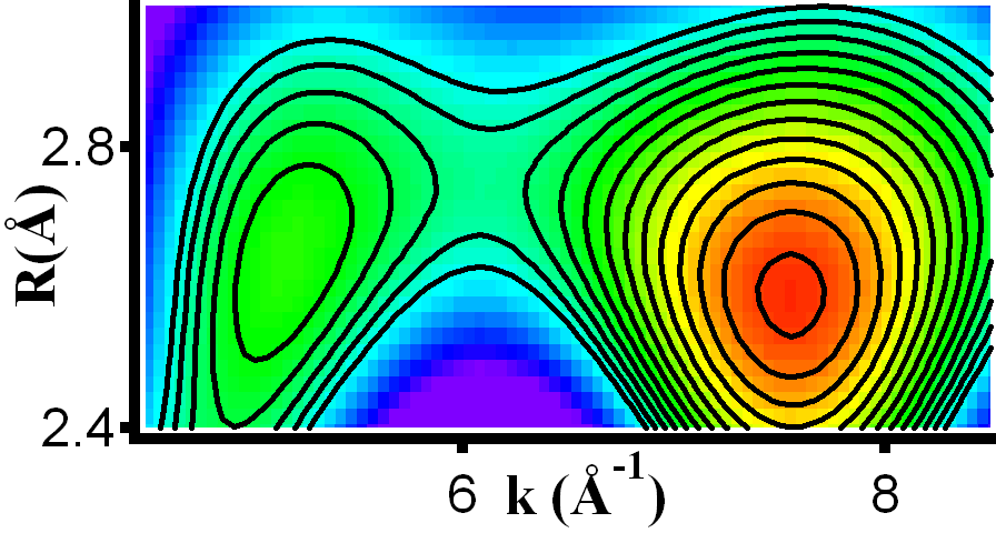 Wavelet Transform for EXAFS