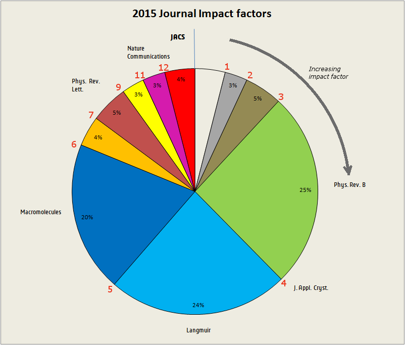 Figure 2 DUBBLE manuscripts published in 2015 as a function of journal impact factor (red scale)