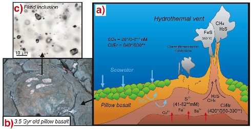 Modern Composition Of 3 500 Million Year Old Seawater