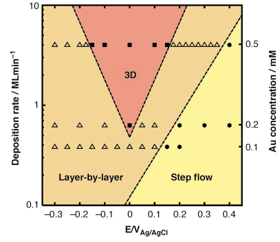 Microscopic growth kinetics of gold electroplating