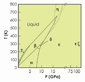 hot oxygen the structure of the eta phase : o2 phase diagram - findchart.co