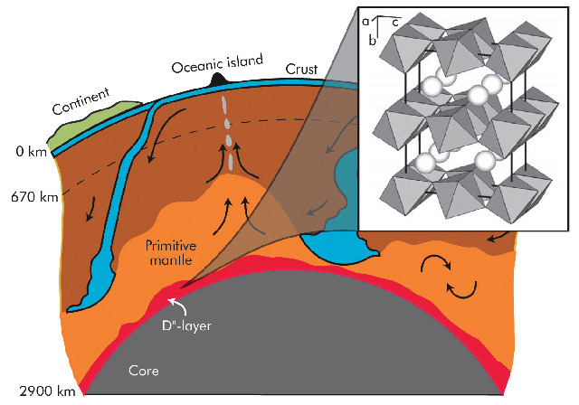 The deepest phase transition in the earths mantle 88 experiments at extreme conditions provide insight into the composition of the d layer just above the core mantle boundary at 2900 km below the surface sciox Gallery