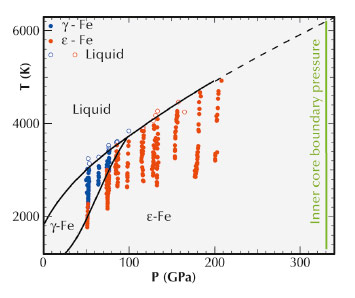 High pressure-high temperature  phase diagram of iron