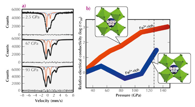 room temperature Mössbauer spectra of (Mg,Fe)(Si,Al)O3 perovskite at increasing pressure