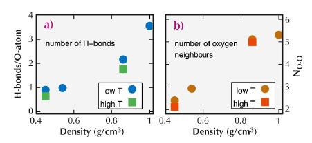 H-bonds per H2O molecule  and number of nearest neighbours as a function of density extracted from the MD simulation