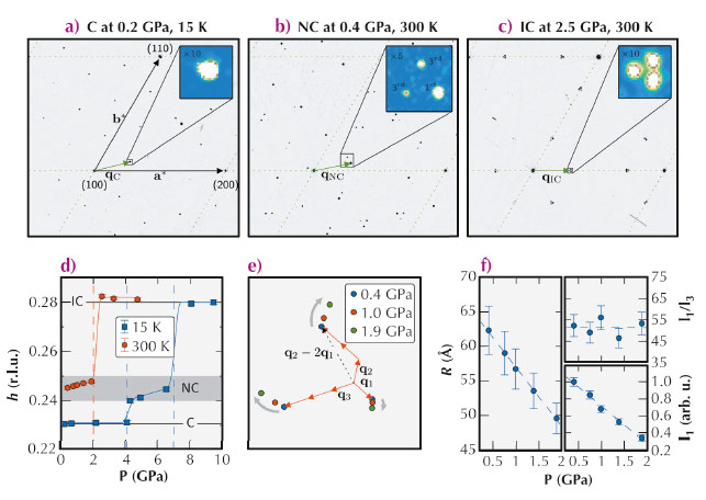 Diffraction patterns in the commensurate (C), nearly commensurate (NC) and incommensurate (IC) phase