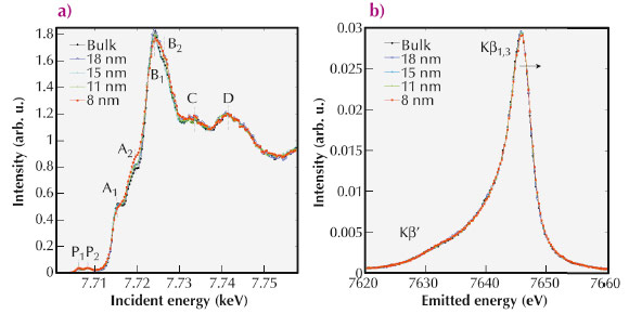 Normalised partial Kb fluorescence yield absorption spectra of LiCoO2 across the Co K-edge