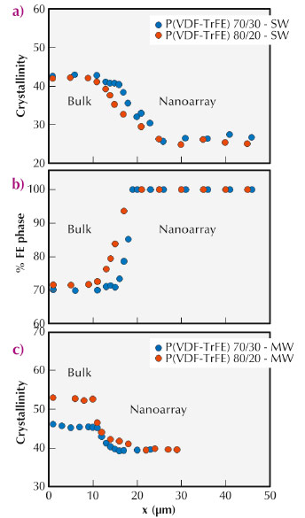 Spatial evolution, going from the residual polymer film (bulk) towards the nanorod array
