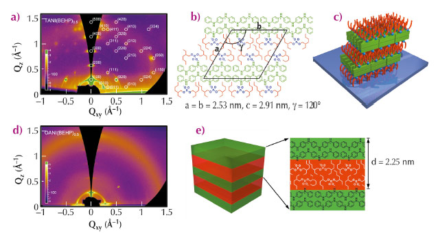 GIXS pattern and 2D lattice structure  and 3D surface orientation for TANI(BEHP)0.5 thin film