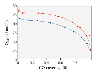 Differential heats of CO adsorption as a function of the surface coverage