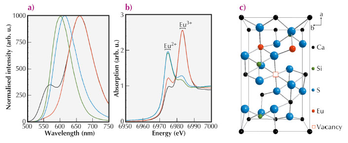 Photoluminescence emission spectra of Eu doped Ca2SiS4 with different dopant concentrations