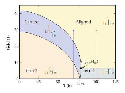Isotropic two sublattice model for the phase diagram of Er3Fe5O12