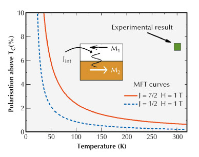 MFT curves show that a J = 7/2 system is more susceptible than a J = 1/2 system for moderate effective fields at the same reduced temperature