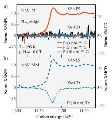 Normalised XANES and XMCD spectra of normal-metal/ferromagnetic insulator (NM/FMI) samples composed of Pt layers