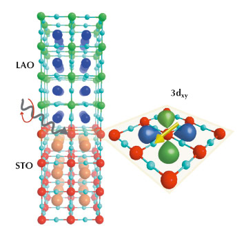 Schematic of the XAS, XLD and XMCD experiments on LAO/STO heterostructure