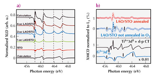 XLD (Ic-Iab) at 8 K as function of the number of LAO layers and comparison with multiplet scattering calculations