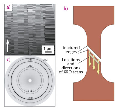 FIB micrograph of the microstructure, schematic of the scan locations and diffraction pattern for the sample.
