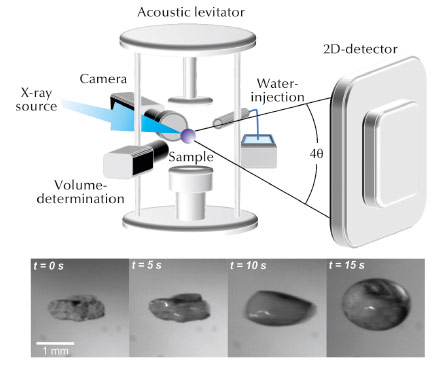 Contact free analysis of the hydration of cement using an acoustic levitator