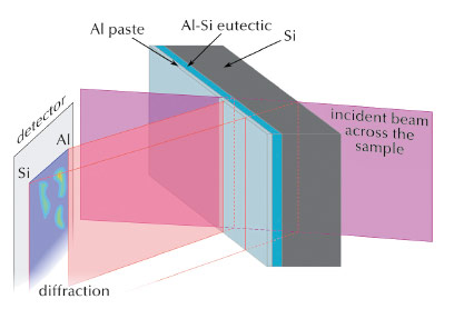 Diagram of diffraction section topography for a solar cell with Al back plane