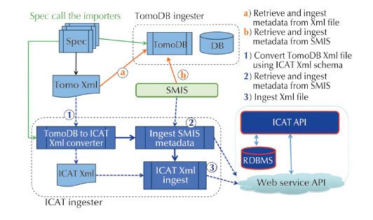 Software architecture for TomoDB ICAT metadata ingester developed for ID19
