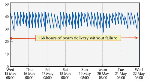 Uninterrupted beam delivery for 168 hours in 4 * 10 mA filling mode during May