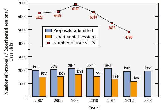 Applications for beamtime, experimental sessions and user visits, 2007 to 2013