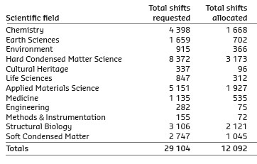 Number of shifts of beamtime requested and allocated for user experiments, in 2013