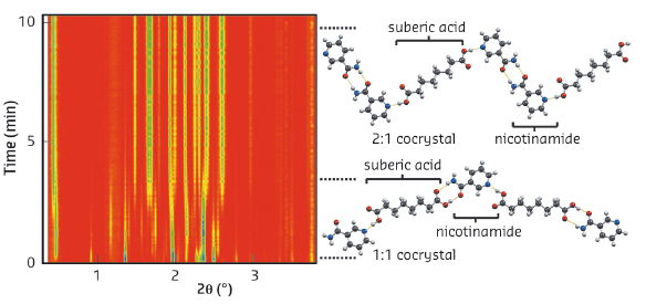 Time-resolved diffractogram for LAG cocrystallisation of suberic acid with nicotinamide
