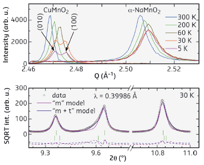 Bragg-peak splitting witnesses the presence (CuMnO2) and absence (α-NaMnO2) of a structural phase transition