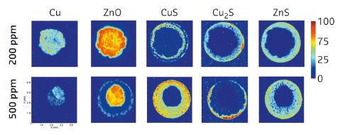 2D XRD intensity colour maps for various crystalline phases