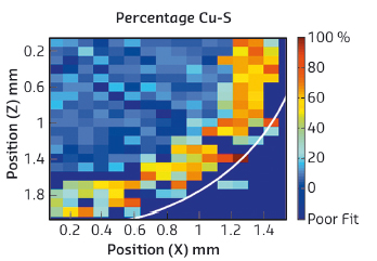 Derived composition data from the Cu-'O' bond distance map of a microtomed cross-section of a Cu/ZnO/Al2O2 catalyst body