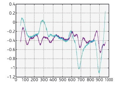 Non-damped (purple) versus damped (blue) horizontal oscillations