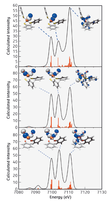 DFT calculated valence-to-core XES spectra of the complexes