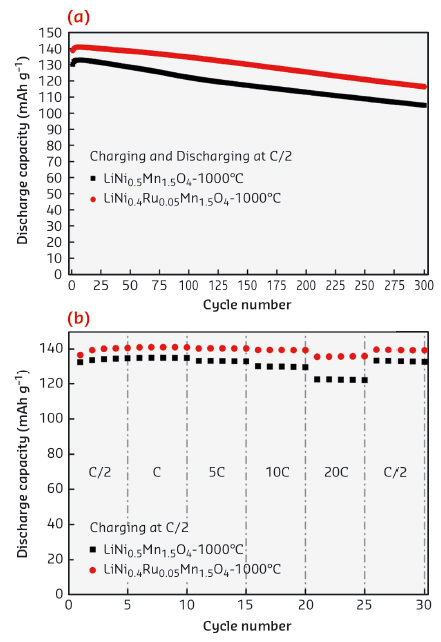 Cycle number vs. discharge capacity plots at C/2 charge-discharge rate