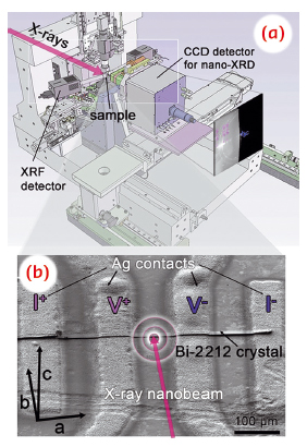 Scheme of the experimental setup used at beamline ID22NI