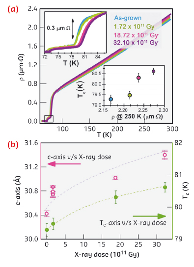 Four-probes ab-plane resistivity vs. temperature curves for Bi-2212 micro-crystals