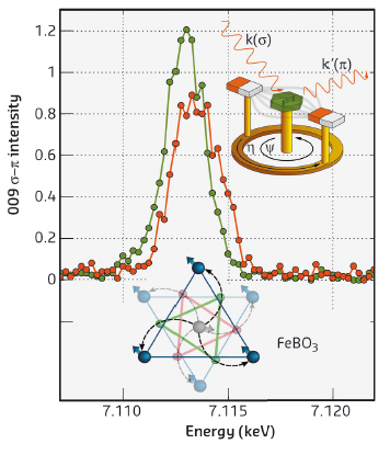 The jump in the quadrupole resonance as the magnetic structure was rotated by 180 degrees