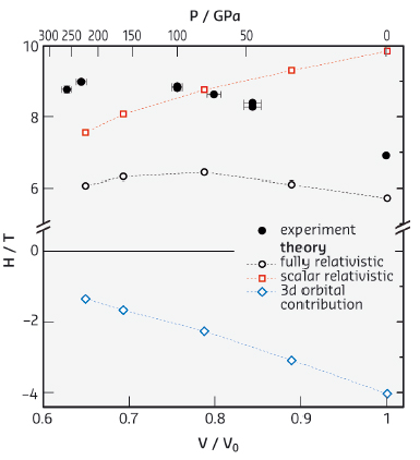 Pressure dependence of the hyperfine magnetic field in Ni from experiment and theory