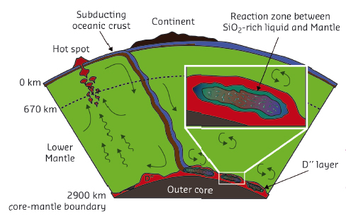 "Location of the D"" layer, between the Earth's core and lower mantle"