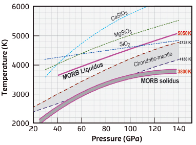 The MORB solidus and liquidus compared with melting curves of the bulk (chondritic) mantle