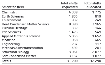 shifts of beamtime requested and allocated for user experiments
