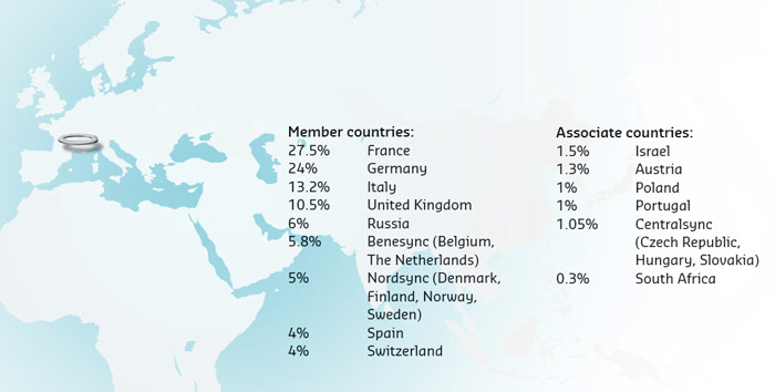 Members and associate countries
