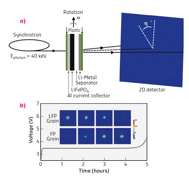 Microbeam diffraction gives new insights into the working of