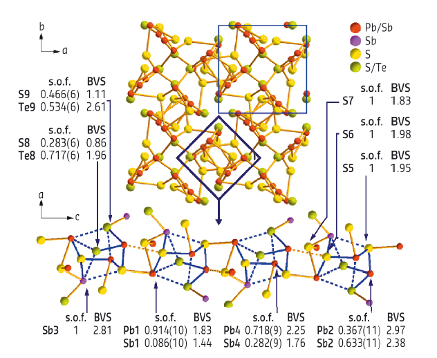 Crystal structure of Pb8Sb8S15Te5 as obtained by microfocus diffraction