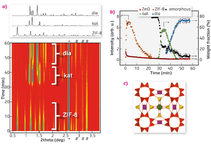 Time-resolved in situ diffraction experiment exhibiting initial formation of ZIF-8